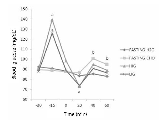 Metabolic response to different glycemic indexes of pre-exercise meal