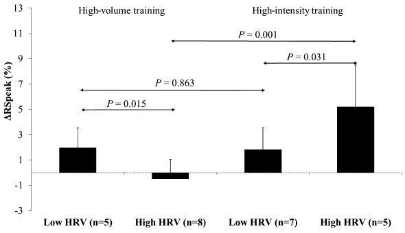 Heart rate variability may predict response to high-volume vs. high-intensity run training
