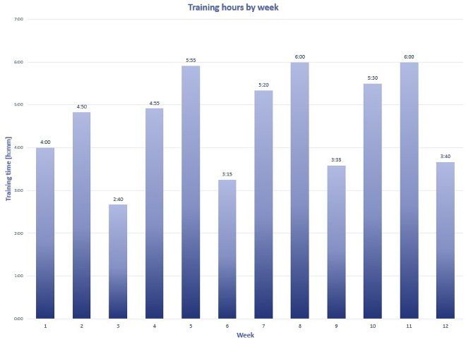 Training hours per week in beginner triathlon training program
