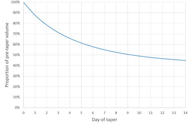 Tapering for triathlon - taper shape