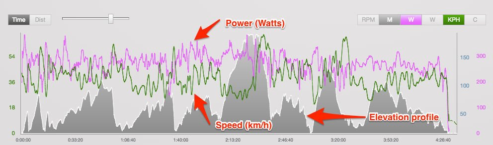 Triathlon cycling power file
